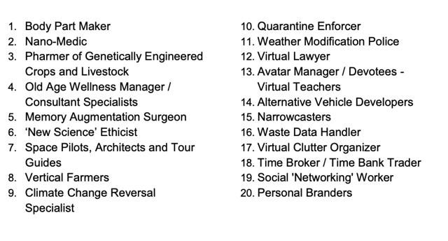Востребованные профессии в 2021 году